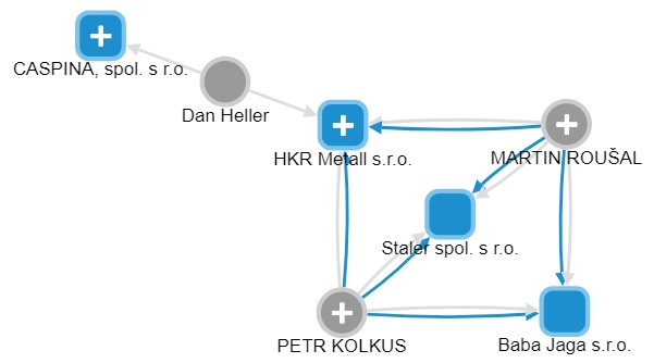 Nepřímé propojení firem Staler a Caspina přes firmu HKR Metall (2015 až 2019)
